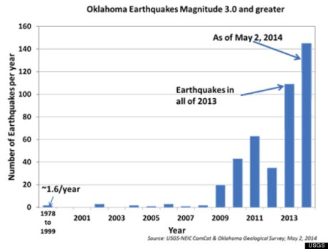 Oklahoma's recent trend in seismic activity